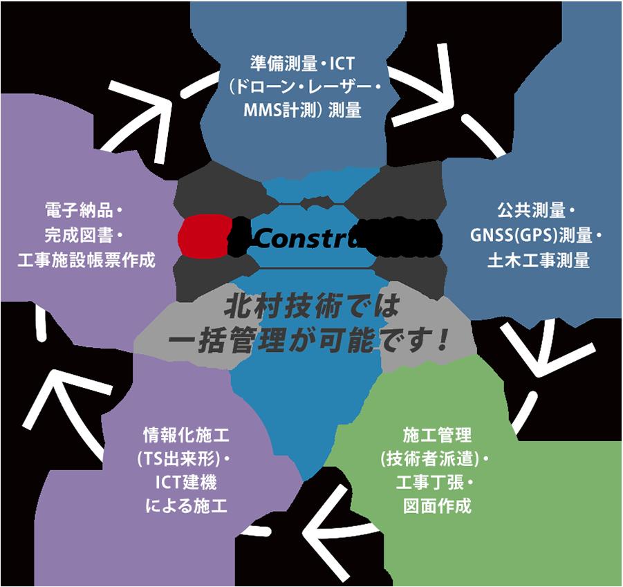 i-constructionによる工程一括管理