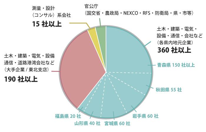 得意先比率円グラフ