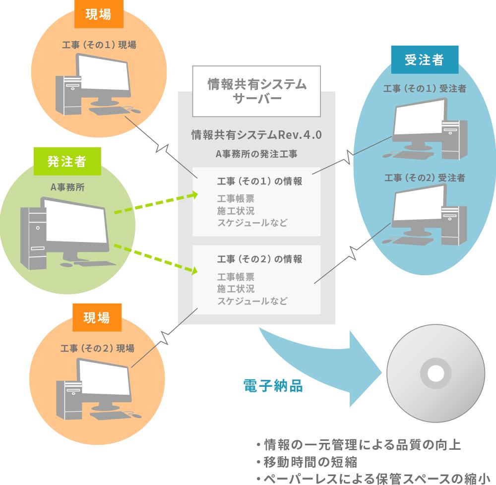 工事情報共有システム